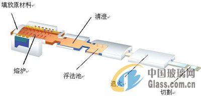 AGC将建造新熔炉提高Dragontrail玻璃产量