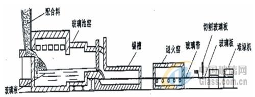 玻璃的生产工艺及生产流程-玻璃资讯-中国玻璃企业