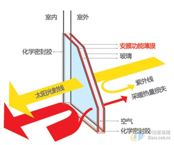 安膜极景中空玻璃: 薄膜采用纳米陶瓷和磁控溅射混合技术,使产品对光进行智能筛选,在保证可见光透射前提下,最大限度阻隔红外线热量,是国际在最为先进的光学薄膜技术,纳米光学薄膜复合玻璃经两片或两片玻璃经中空复合,最后形成高透光、高隔热、低反光的纳米中空玻璃。 产品特性: 1、高透光,突破遮阳玻璃采光性差的缺陷,既保证可见光透射又保证红外线阻隔; 2、高隔热,最高红外线阻隔99%,最大限度提升玻璃隔热性能; 3、低反光,减少室内光损失,降低玻璃外反射,杜绝玻璃光污染; 4、更好的玻璃安全性能,降低玻璃自爆机率