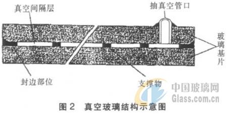 若晶体硅或非晶硅电池片位于中空玻璃腔体中