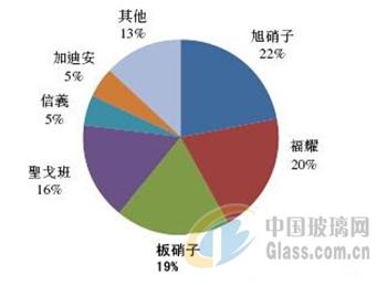 全球领先汽车玻璃生产商的市场份额如下图所示.
