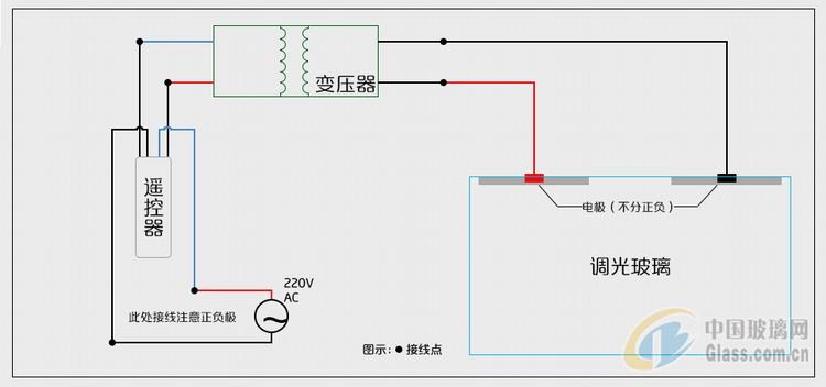 电控调光玻璃是如何用电来控制的?