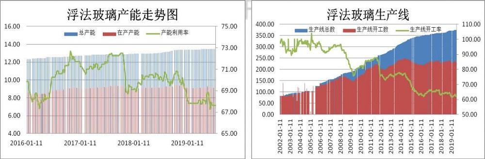 2019年8月玻璃市場展望分析