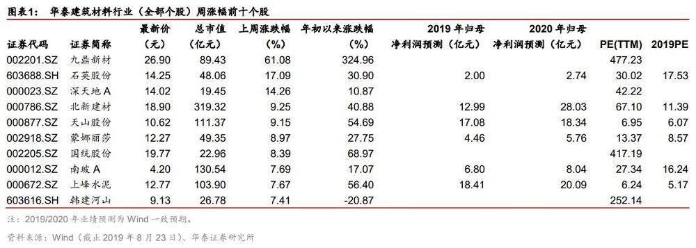 建材行業周報:浮法玻璃市場穩中上調,成交平穩