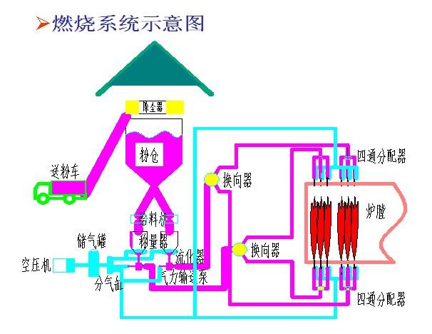 畜热式马蹄煤气回收设备接线图
