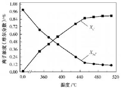 玻璃基板材料化学钢化实验研究
