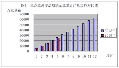 5月玻璃數據:產銷量同比減少