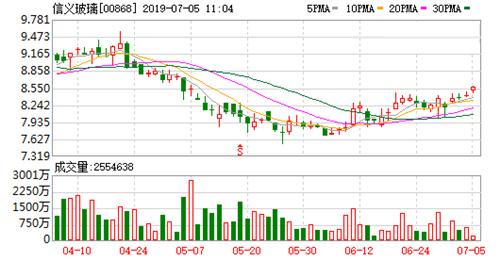 信�x玻璃7月4日耗�Y2530.35�f港元回�300�f股