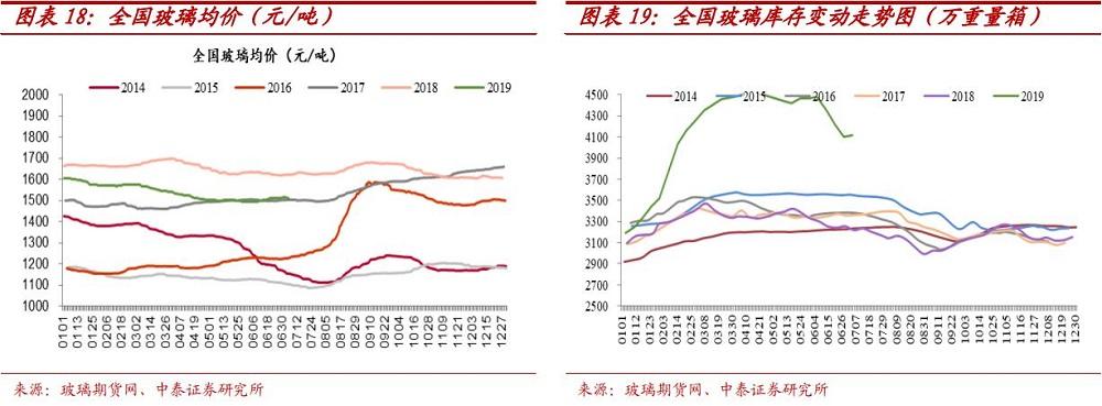 7月8日玻璃行業本周數據跟蹤