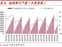 建材玻璃行业5月数据点评:投资增速下行,总量韧性犹存,行业盈利中枢维持高位