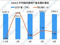 2019上半年建材工业运行情况分析:行业效益进一步增长