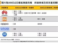 研调:中国大陆面板厂深化AMOLED布局 终端厂商改采多重采购