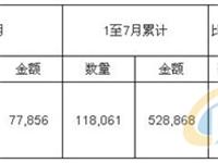 2017年7月中国玻璃纤维及其制品进口量统计表