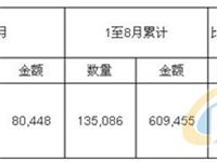2017年8月中国玻璃纤维及其制品进口量统计表