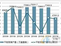 2017年中国平板玻璃产销量、出口及产销率分析