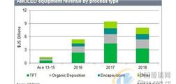 2017年全球AMOLED特定生产设备采购额估达95亿美元