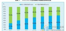 2016-2020年手机触摸屏市场发展报告