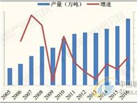 玻璃纤维产量平稳增长 市场需求成长空间巨大