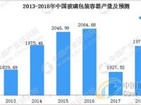 玻璃包装容器行业净利润高达48亿元
