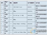绵阳市质监局抽查8批次玻璃产品全部合格