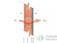 怎样计算建筑外墙的传热系数(U值)