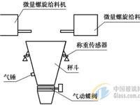 增量法和减量法微量秤在玻璃配料中的应用