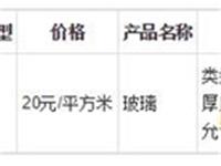 2018年11月13日山东省玻璃价格行情预测