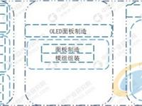 柔性OLED是实现曲面显示,乃至未来柔性显示的基础