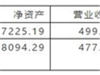 耀皮玻璃拟4.1亿元增资全资子公司常熟特种