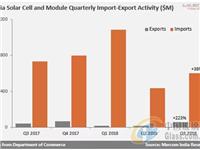 印度Q3太阳能电池及组件出口增长223%,进口增长38%