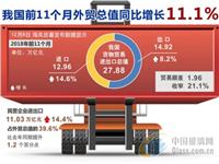 我国前11个月外贸总值同比增长11.1%