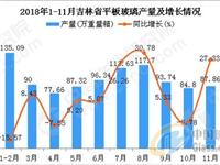2018年1-11月吉林省平板玻璃产量及增长情况分析