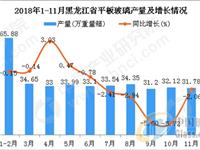 2018年1-11月黑龙江省平板玻璃产量及增长情况分析