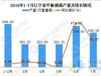 2018年1-7月辽宁省平板玻璃产量及增长情况分析