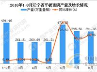 2018年1-8月辽宁省平板玻璃产量同比增长34.55%