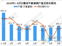 安徽省平板玻璃产量同比下降16.2%