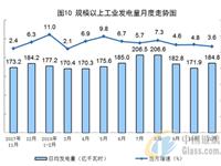 统计局:11月份太阳能发电增长2.5%
