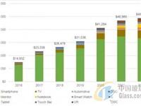 2019年OLED单位出货量将增长22%,达到6.1亿片面板