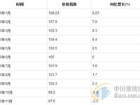 2018年1-11月玻璃制造工业生产者出厂价格指数统计分析