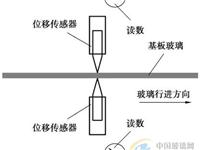 液晶基板玻璃厚度的测量方法