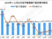 2018年1-11月山东省平板玻璃产量及增长情况分析