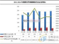 中国光学玻璃制造行业现状及市场前景分析