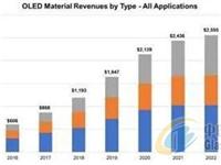 2022年前OLED材料市场将以24%的复合年增长率增长