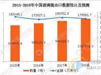 2017年中国玻璃镜进出口数据分析及2018年预测