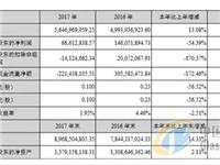 金属CNC继续救场,星星科技2017年还是亏损了1412.47万元