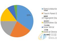 全球超薄玻璃市场概况