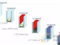 热塑隔条(TPS)暖系统中空玻璃密封寿命的探讨