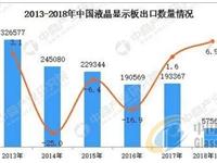2018年1-4月中国液晶显示板出口数据统计