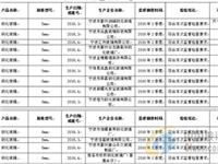 宁波市质监局抽查13批次钢化玻璃产品不合格1批次