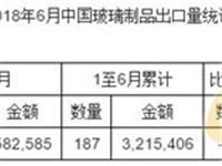 2018年6月中国玻璃制品出口量统计表